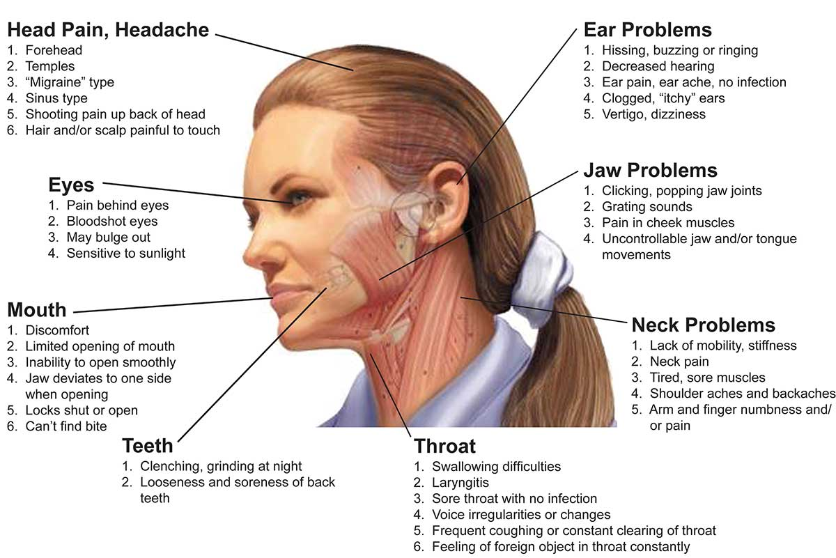 Tmj Disorders And Therapy Winchester Dental